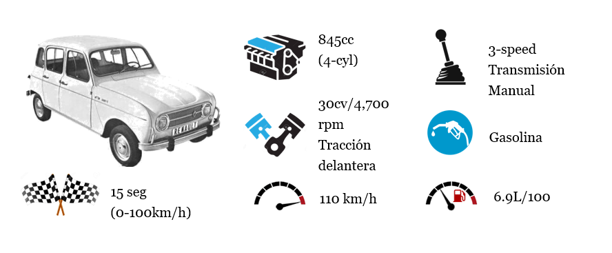 renault 4L technical specifications